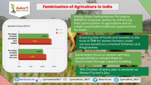 Women role in Indian Agriculture