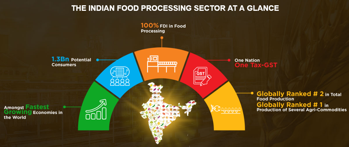 status of food processing sector